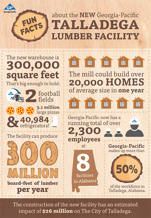 Talladega's new mill will produce approximately 300 million board-feet of lumber per year.